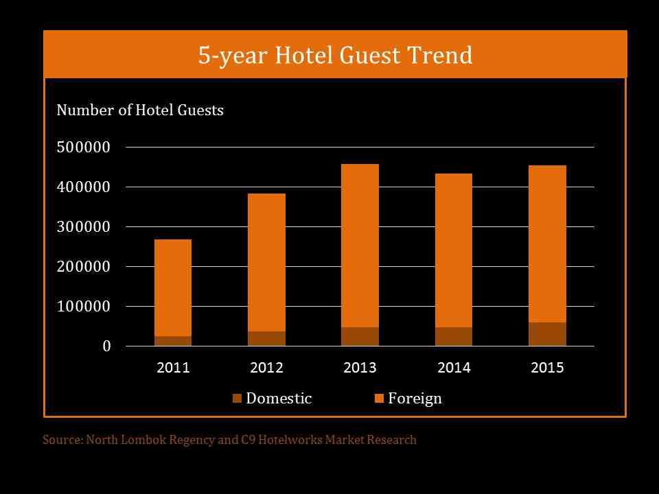 5-year-hotel-guest-trend-1