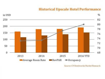historical-upscale-hotel-performance-1-870x630