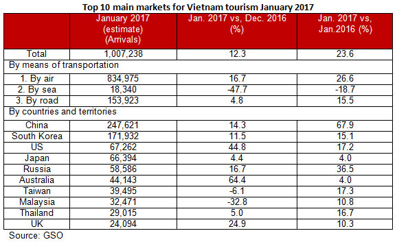 Vietnam on track for tourism